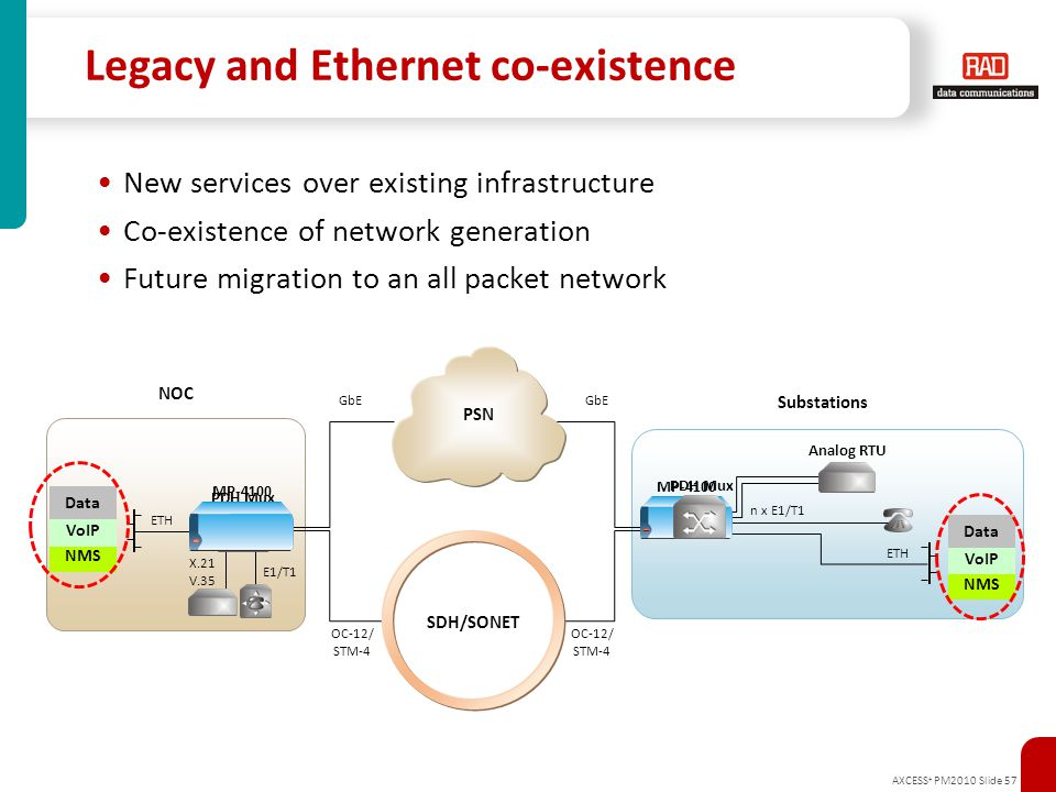 AXCESS + PM2010 Slide 57 Legacy and Ethernet co-existence New services over existing infrastructure Co-existence of network generation Future migratio