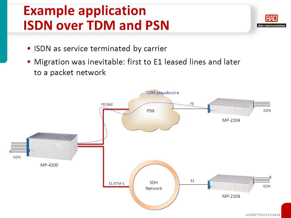 AXCESS + PM2010 Slide 58 Example application ISDN over TDM and PSN ISDN as service terminated by carrier Migration was inevitable: first to E1 leased