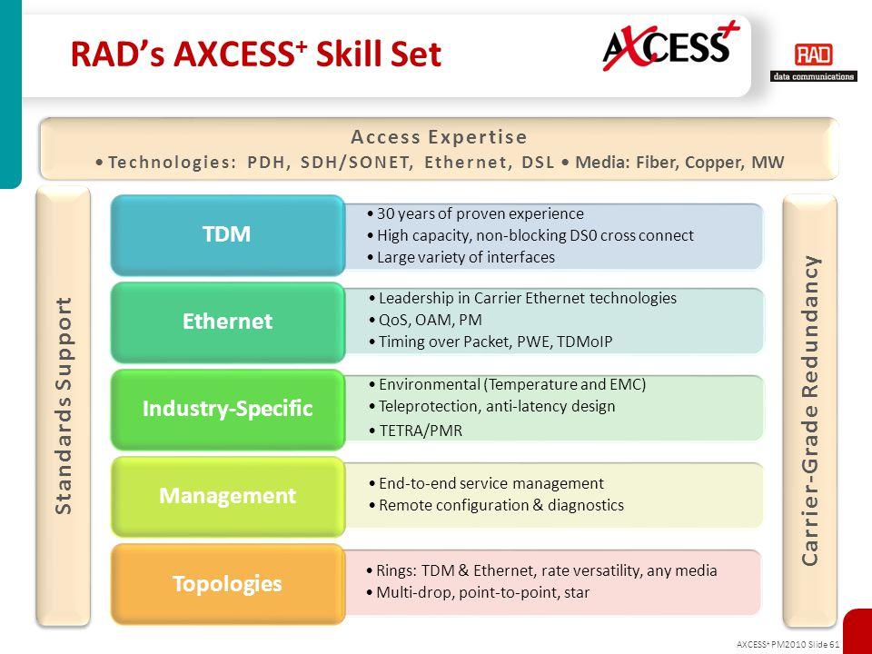 AXCESS + PM2010 Slide 61 RAD's AXCESS + Skill Set Standards Support Carrier-Grade Redundancy Access Expertise Technologies: PDH, SDH/SONET, Ethernet,