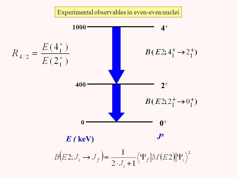 Experimental observables in even-even nuclei 1000 4+4+ 2+2+ 0 400 0+0+ E ( keV) JπJπ