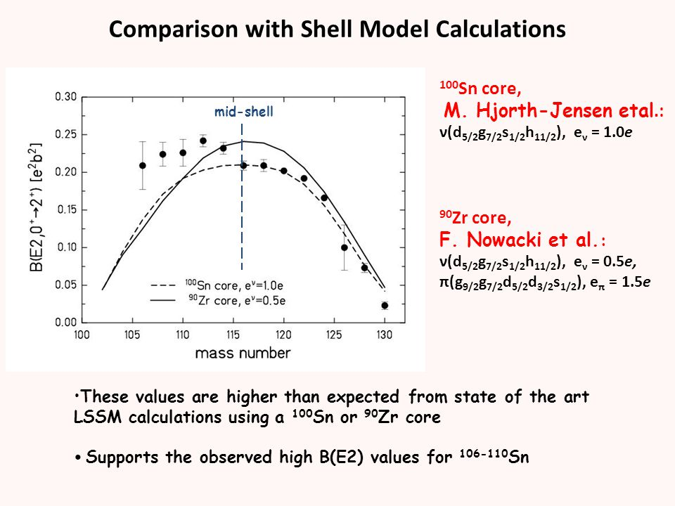 Comparison with Shell Model Calculations 100 Sn core, M.
