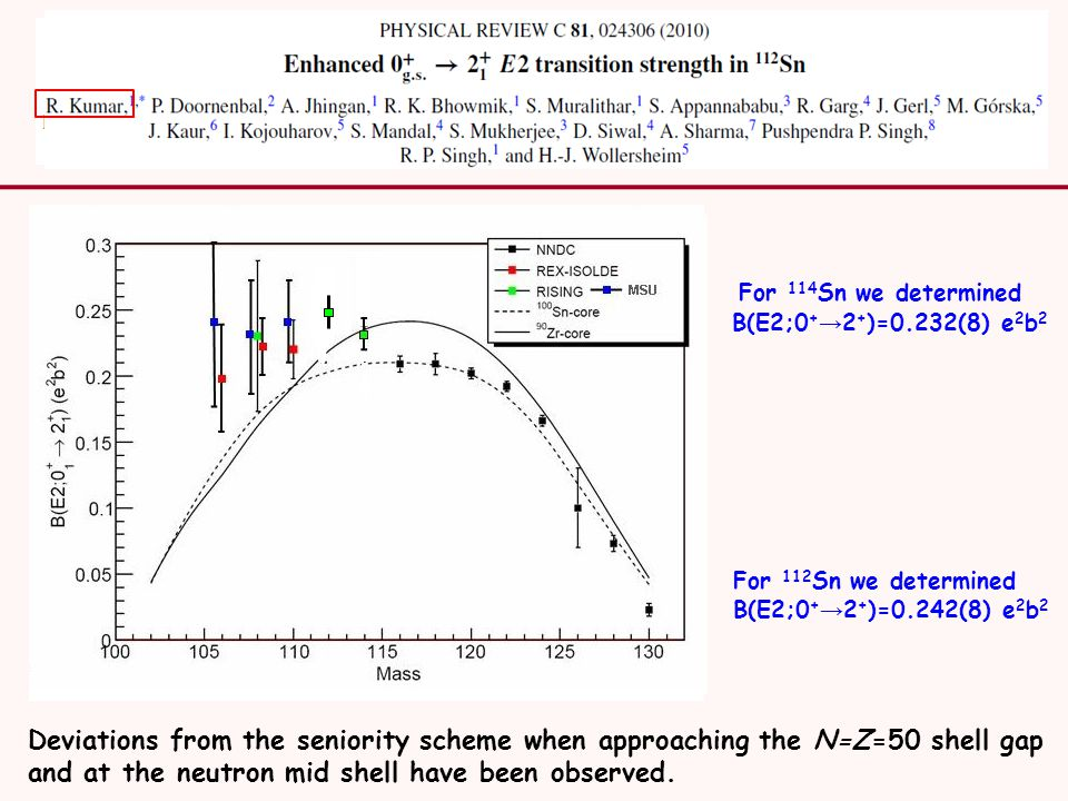 For 114 Sn we determined B(E2;0 + → 2 + )=0.232(8) e 2 b 2 For 112 Sn we determined B(E2;0 + → 2 + )=0.242(8) e 2 b 2 Deviations from the seniority scheme when approaching the N=Z=50 shell gap and at the neutron mid shell have been observed.