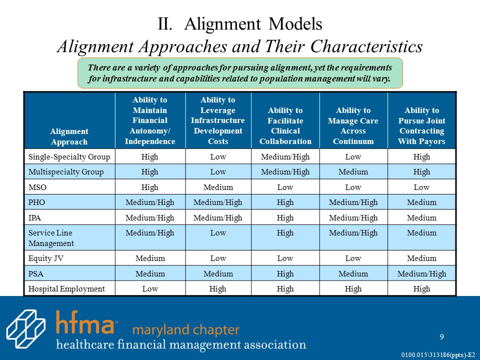 II. Alignment Models Alignment Approaches and Their Characteristics Alignment Approach Ability to Maintain Financial Autonomy/ Independence Ability to