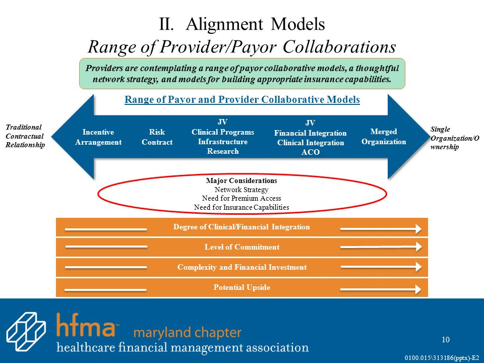 II. Alignment Models Range of Provider/Payor Collaborations 10 0100.015\313186(pptx)-E2 Range of Payor and Provider Collaborative Models Traditional C