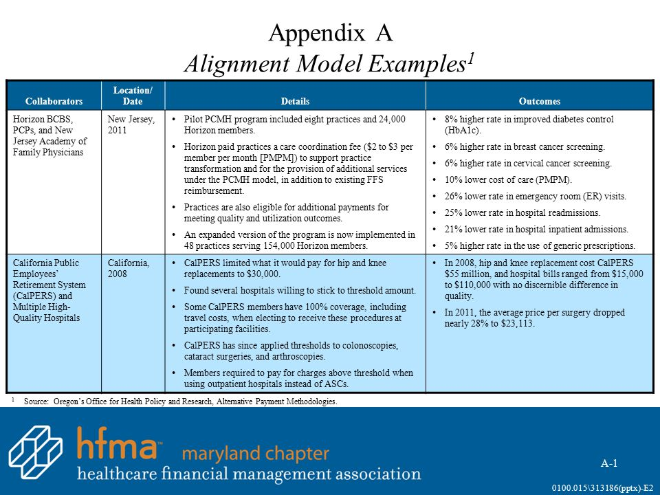 Appendix A Alignment Model Examples 1 A-1 0100.015\313186(pptx)-E2 Collaborators Location/ DateDetailsOutcomes Horizon BCBS, PCPs, and New Jersey Acad