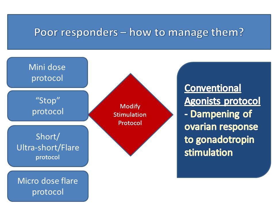 Modify Stimulation Protocol Adjuvant therapy Mini dose protocol Stop protocol Short/ Ultra-short/Flare protocol Micro dose flare protocol