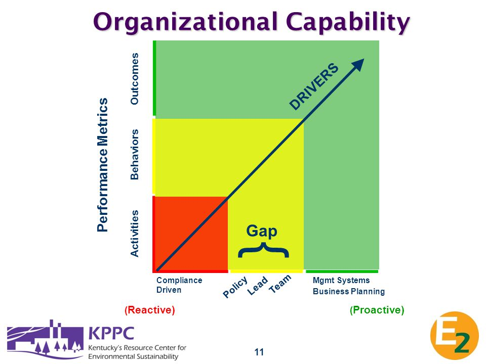 11 Organizational Capability Performance Metrics Activities Behaviors Outcomes ( Reactive) DRIVERS ( Proactive) { Gap Policy Lead Team Compliance Driv