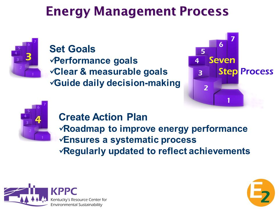 Energy Management Process Set Goals Performance goals Clear & measurable goals Guide daily decision-making Create Action Plan Roadmap to improve energ