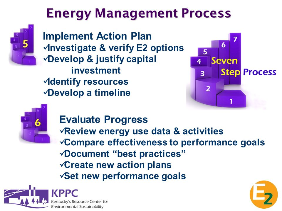 Energy Management Process Evaluate Progress Review energy use data & activities Compare effectiveness to performance goals Document best practices Create new action plans Set new performance goals Implement Action Plan Investigate & verify E2 options Develop & justify capital investment Identify resources Develop a timeline