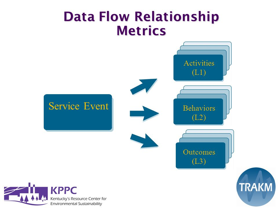 Data Flow Relationship Metrics Service Event(s) Activities (L1) Service Event Behaviors (L2) Outcomes (L3)
