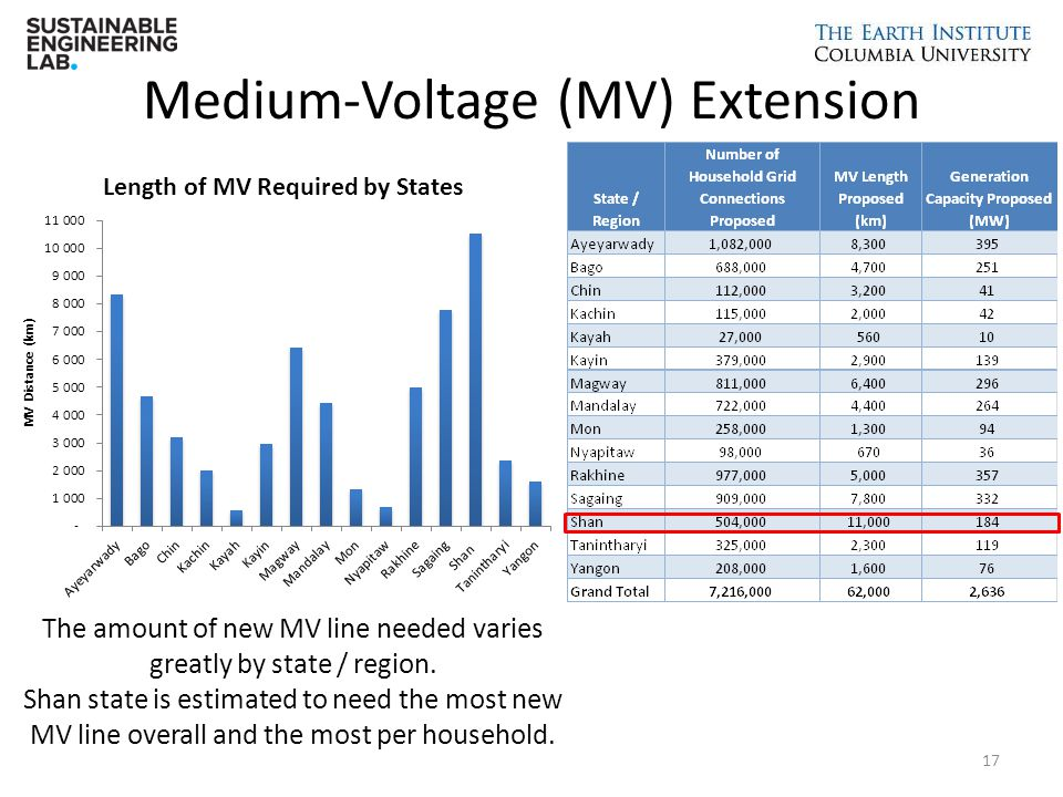 Medium-Voltage (MV) Extension 17 The amount of new MV line needed varies greatly by state / region. Shan state is estimated to need the most new MV li