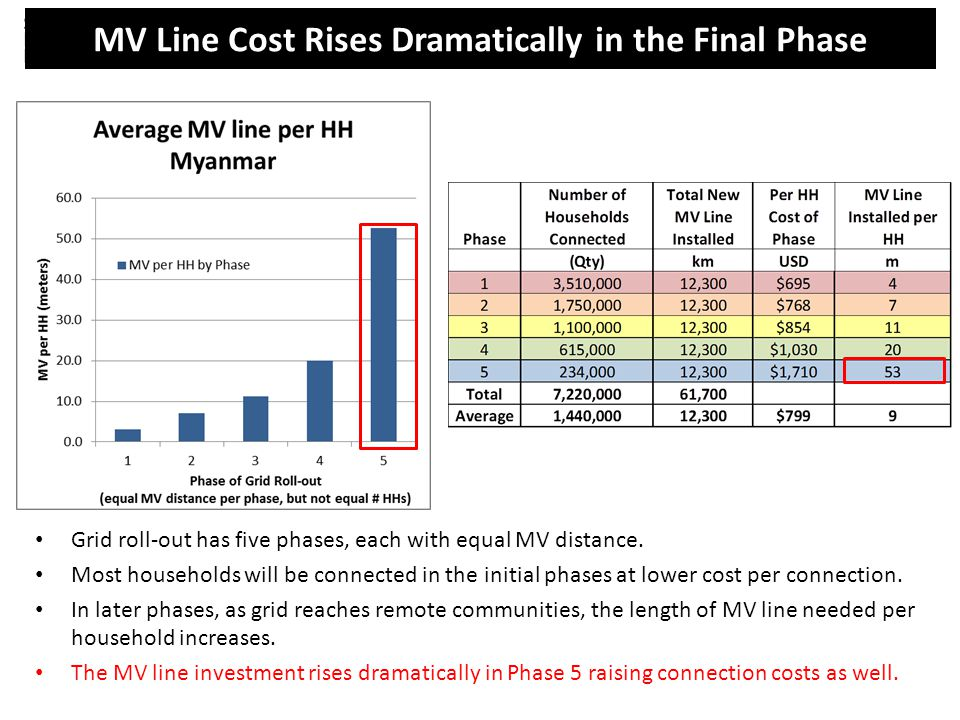 Phasing by equal MV distance MV Line Cost Rises Dramatically in the Final Phase Grid roll-out has five phases, each with equal MV distance. Most house