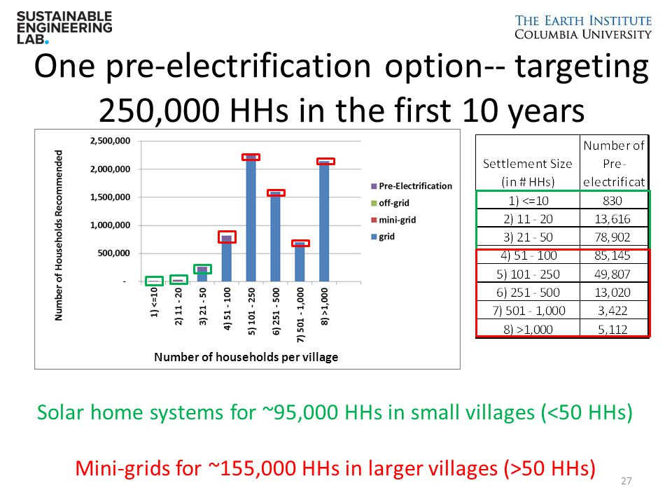 One pre-electrification option-- targeting 250,000 HHs in the first 10 years Solar home systems for ~95,000 HHs in small villages (<50 HHs) Mini-grids