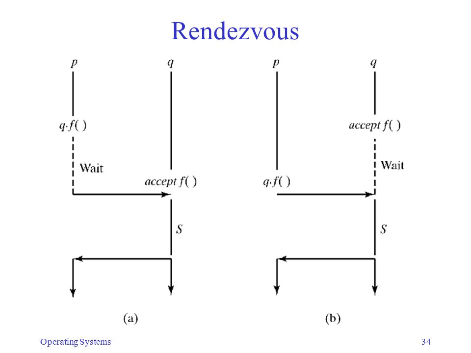 Rendezvous Operating Systems34
