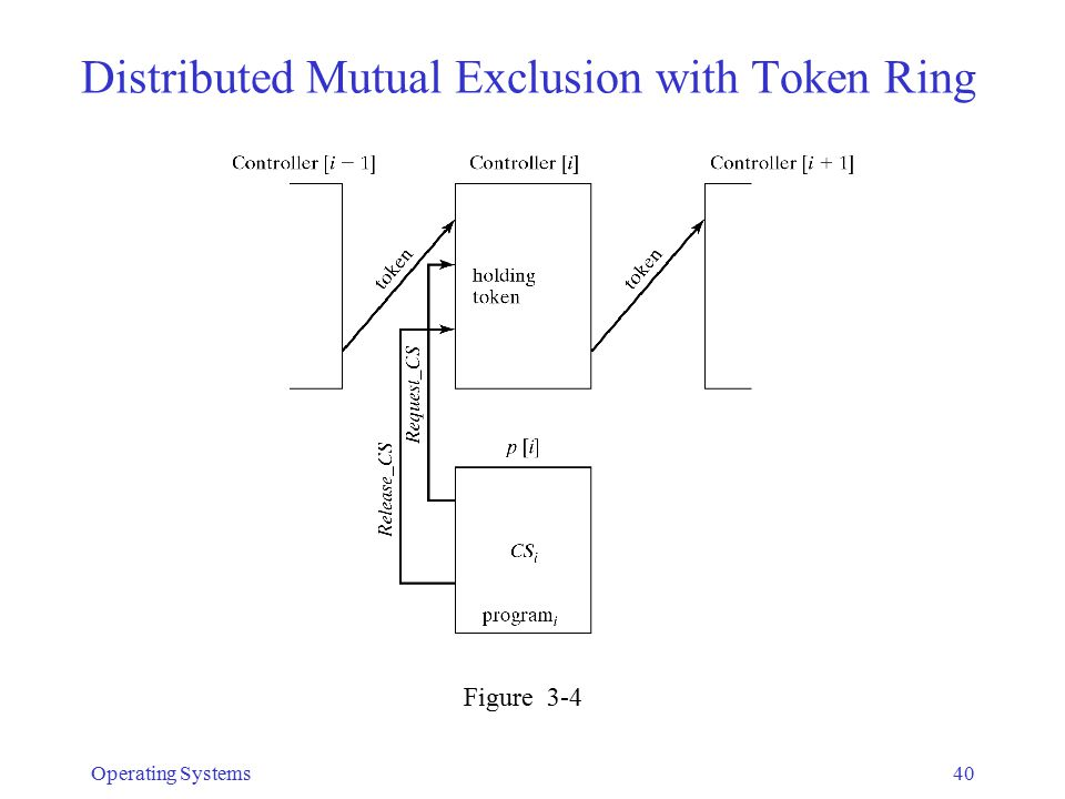 Distributed Mutual Exclusion with Token Ring Operating Systems40 Figure 3-4