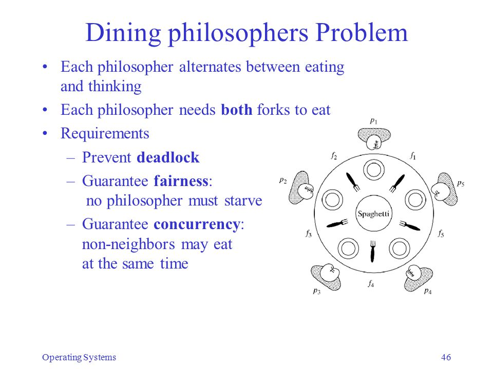 Dining philosophers Problem Each philosopher alternates between eating and thinking Each philosopher needs both forks to eat Requirements –Prevent deadlock –Guarantee fairness: no philosopher must starve –Guarantee concurrency: non-neighbors may eat at the same time Operating Systems46