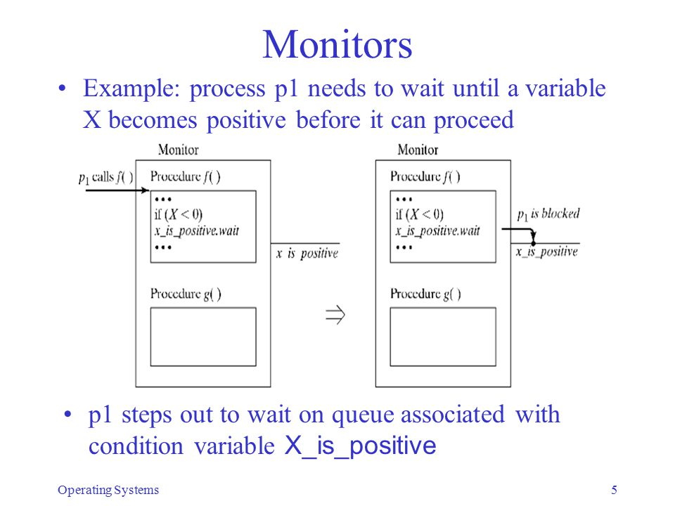 Monitors Example: process p1 needs to wait until a variable X becomes positive before it can proceed p1 steps out to wait on queue associated with con