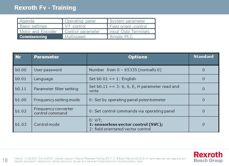 Internal | 01/22/2013 | DC-IA/SFS31 | Carsten Kobusch | Rexroth Parameter Training EN V1.0 | © Bosch Rexroth AG 2012.