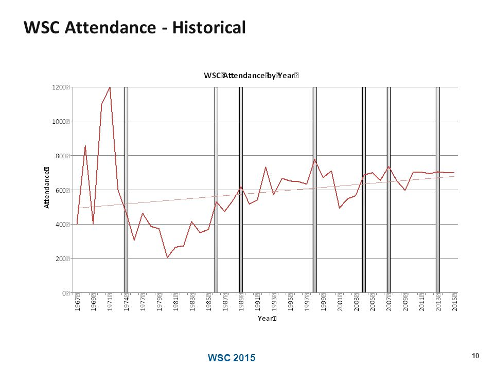 WSC 2015 WSC Attendance - Historical 10