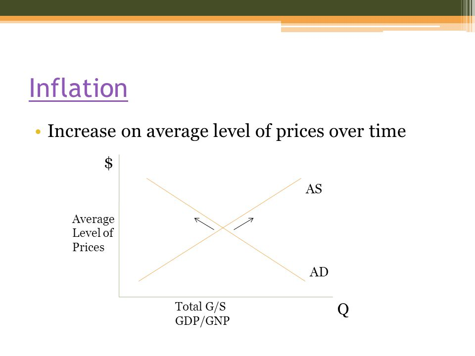 Inflation Increase on average level of prices over time Average Level of Prices Total G/S GDP/GNP Q $ AS AD