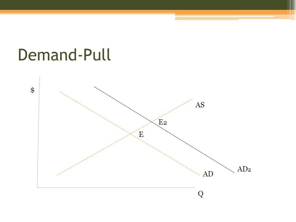 Demand-Pull $ Q AS AD AD 2 E E2E2