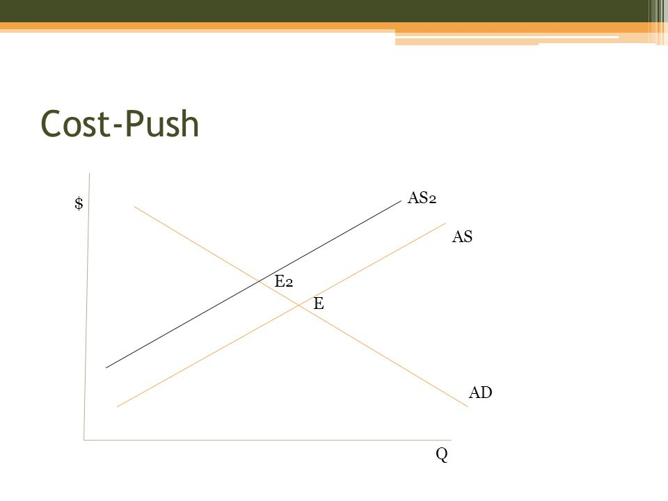 Cost-Push $ Q AD AS AS 2 E E2E2