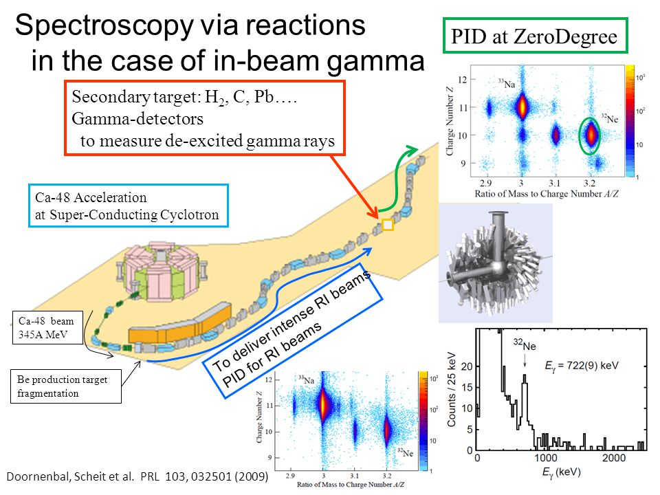 Ca-48 Acceleration at Super-Conducting Cyclotron Ca-48 beam 345A MeV Be production target fragmentation To deliver intense RI beams PID for RI beams Spectroscopy via reactions in the case of in-beam gamma Secondary target: H 2, C, Pb….