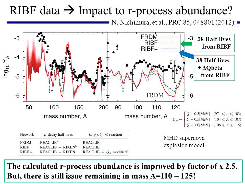 RIBF data  Impact to r-process abundance.