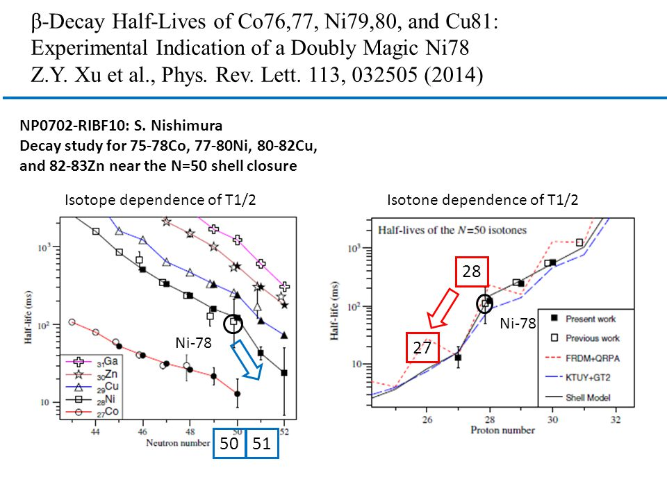 β-Decay Half-Lives of Co76,77, Ni79,80, and Cu81: Experimental Indication of a Doubly Magic Ni78 Z.Y.