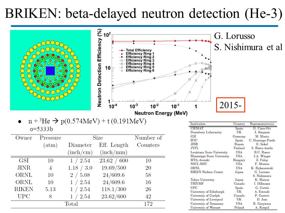 BRIKEN: beta-delayed neutron detection (He-3) n + 3 He  p(0.574MeV) + t (0.191MeV) σ=5333b G.