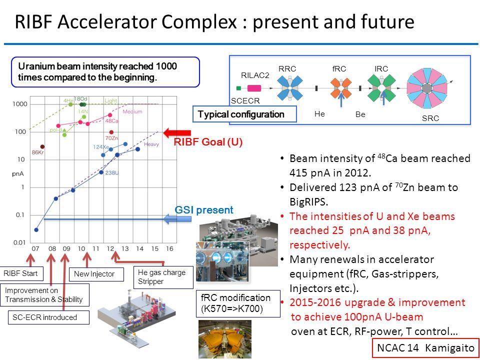 Beam intensity of 48 Ca beam reached 415 pnA in 2012.