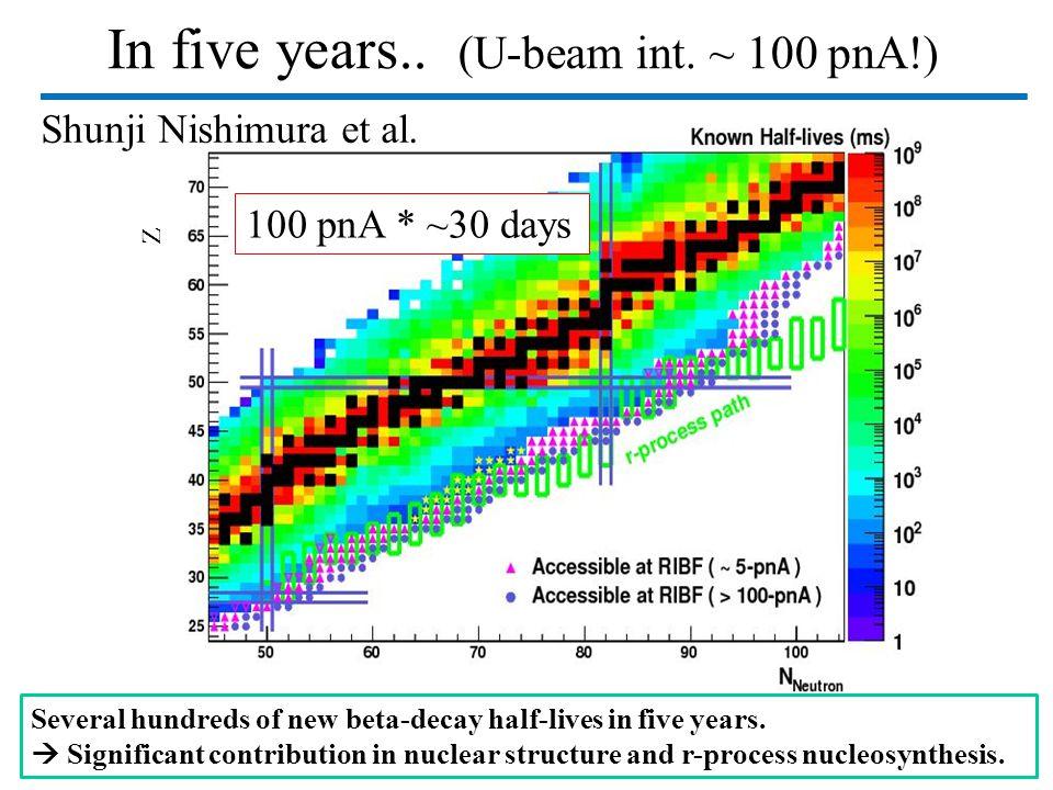 In five years..(U-beam int. ~ 100 pnA!) Accessible RI Z 100 pnA * ~30 days Shunji Nishimura et al.