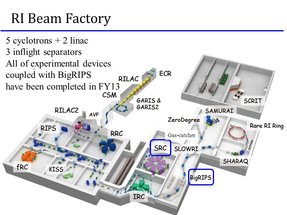 A RI Beam Factory Gas-catcher 5 cyclotrons + 2 linac 3 inflight separators All of experimental devices coupled with BigRIPS have been completed in FY13