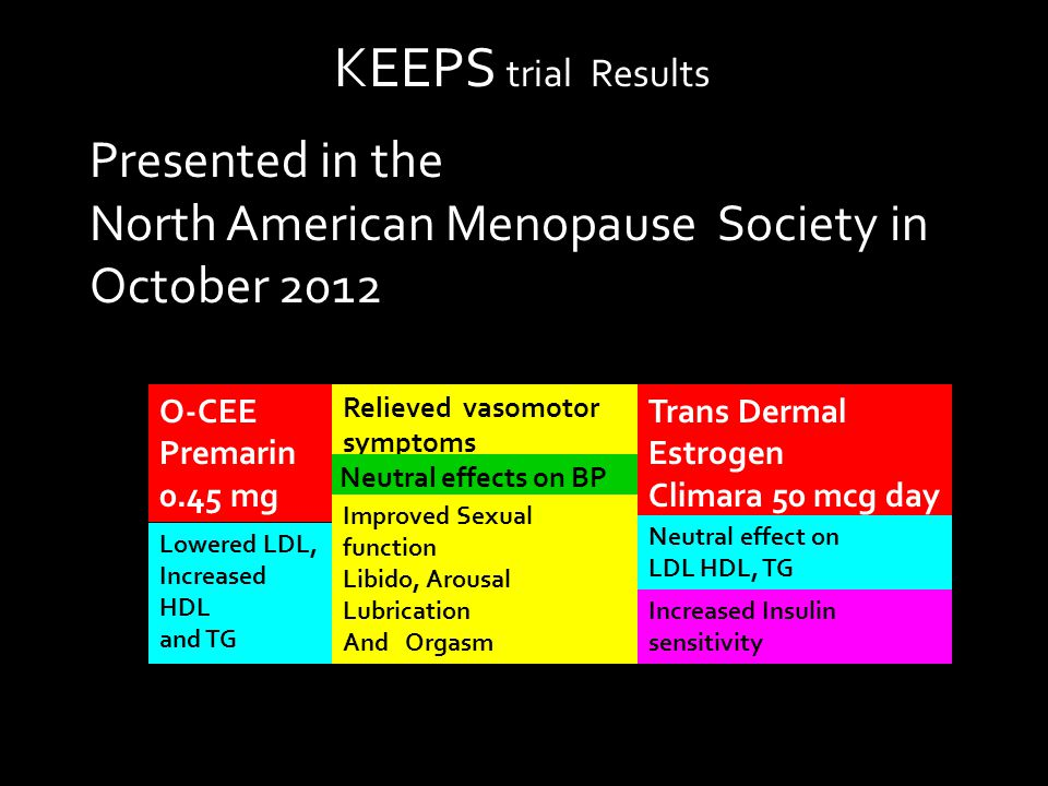 KEEPS trial Results Presented in the North American Menopause Society in October 2012 Relieved vasomotor symptoms Neutral effects on BP Lowered LDL, Increased HDL and TG O-CEE Premarin 0.45 mg Trans Dermal Estrogen Climara 50 mcg day Neutral effect on LDL HDL, TG Increased Insulin sensitivity Improved Sexual function Libido, Arousal Lubrication And Orgasm