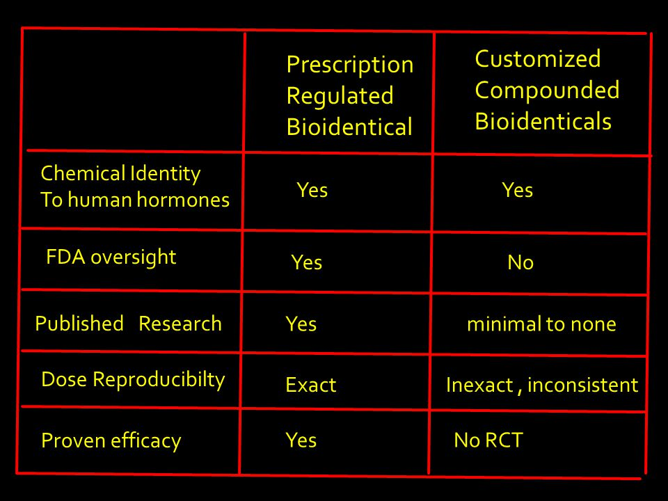 Prescription Regulated Bioidentical Customized Compounded Bioidenticals Chemical Identity To human hormones Yes FDA oversight Yes No Published Research Yes minimal to none Dose Reproducibilty Exact Inexact, inconsistent Proven efficacy Yes No RCT