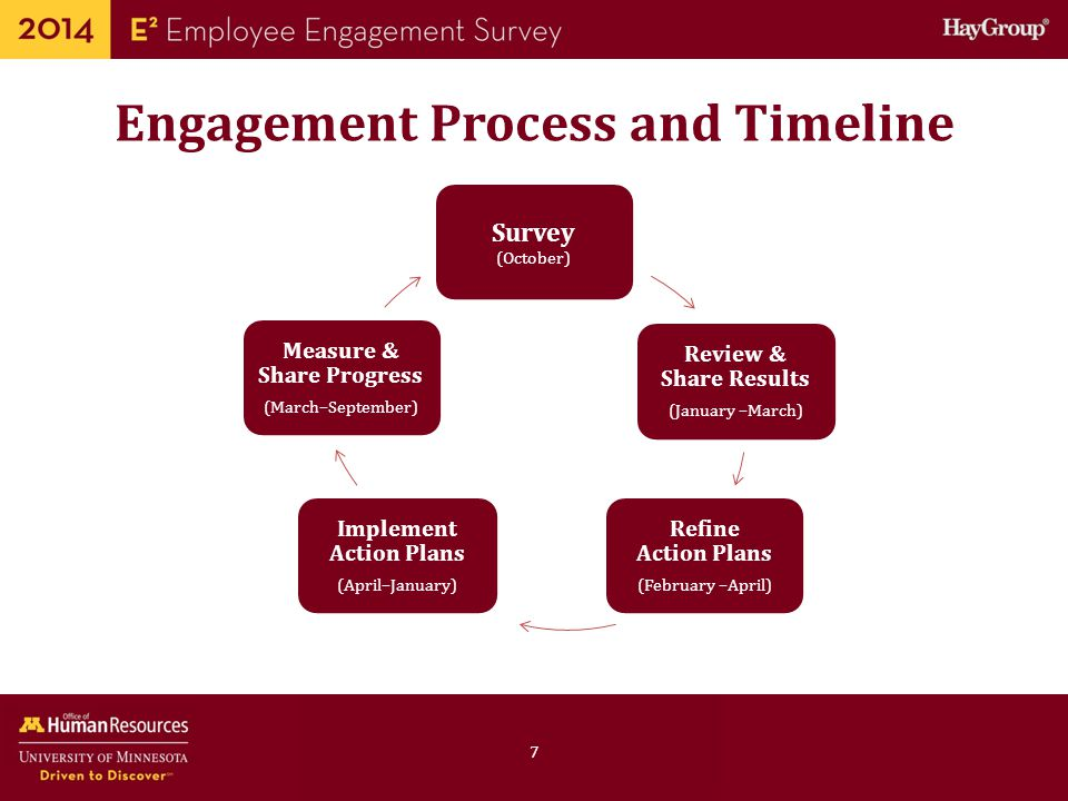 Human Resources Office of Support and Resources Focus: Ensuring that employees have the skills, information and resources to do their job well 38 This slide can be replaced with the actual report slide Key Metric: Effective Environment