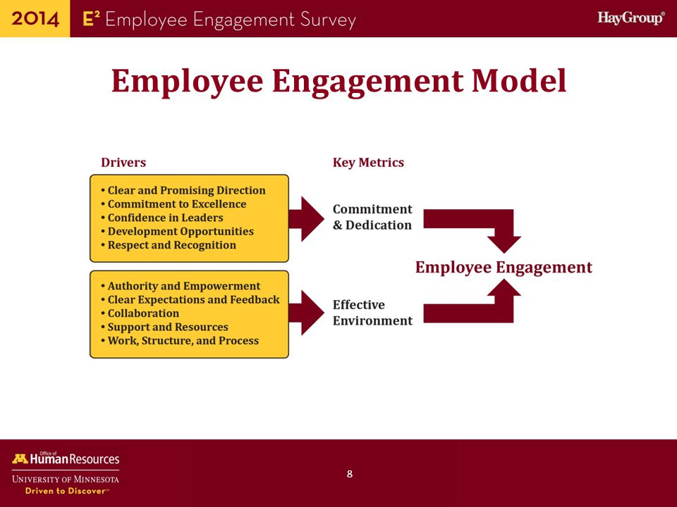 Human Resources Office of 59 Review: The Three Most Important Things About Employee Engagement 1.A survey alone does not create positive change.