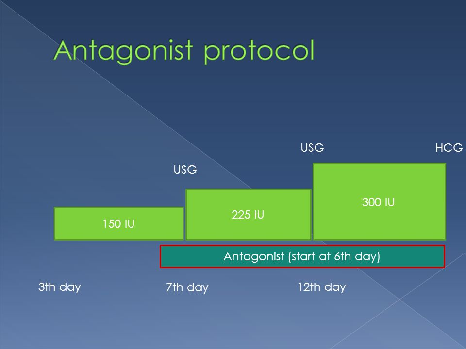 150 IU 225 IU 3th day 7th day USG 300 IU USG 12th day HCG Antagonist (start at 6th day)