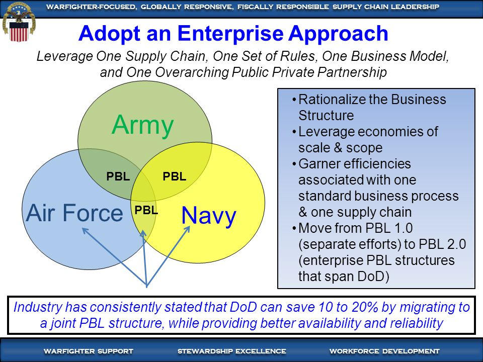 3 WARFIGHTER SUPPORT STEWARDSHIP EXCELLENCE WORKFORCE DEVELOPMENT WARFIGHTER-FOCUSED, GLOBALLY RESPONSIVE, FISCALLY RESPONSIBLE SUPPLY CHAIN LEADERSHIP Industry has consistently stated that DoD can save 10 to 20% by migrating to a joint PBL structure, while providing better availability and reliability Army Air Force Navy PBL Rationalize the Business Structure Leverage economies of scale & scope Garner efficiencies associated with one standard business process & one supply chain Move from PBL 1.0 (separate efforts) to PBL 2.0 (enterprise PBL structures that span DoD) Leverage One Supply Chain, One Set of Rules, One Business Model, and One Overarching Public Private Partnership Adopt an Enterprise Approach