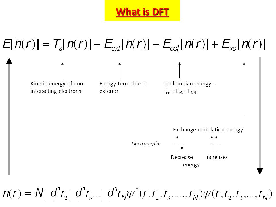 What is DFT Kinetic energy of non- interacting electrons Energy term due to exterior Coulombian energy = E ee + E eN + E NN Exchange correlation energy Decrease Increases energy Electron spin: What is DFT