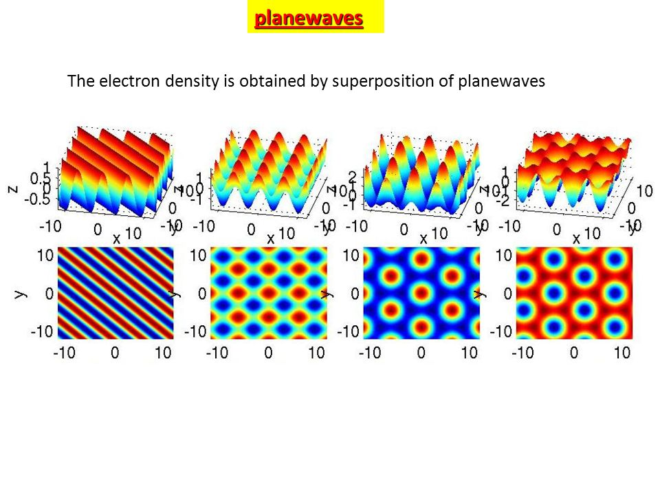 The electron density is obtained by superposition of planewavesplanewaves