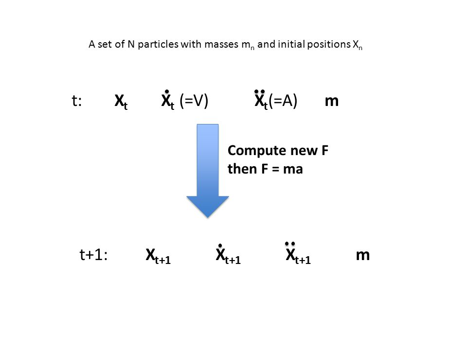 t:X t X t (=V)X t (=A)m Compute new F then F = ma t+1:X t+1 X t+1 X t+1 m A set of N particles with masses m n and initial positions X n