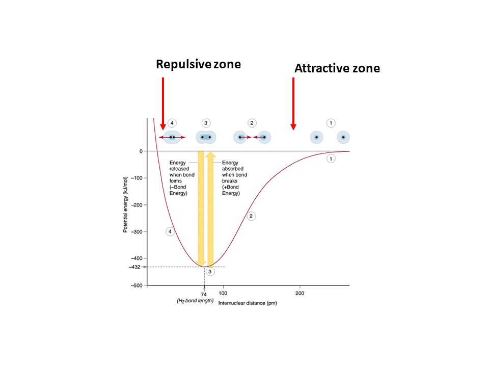 Attractive zone Repulsive zone