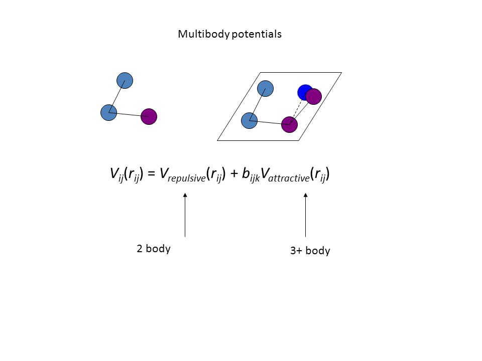 Multibody potentials V ij (r ij ) = V repulsive (r ij ) + b ijk V attractive (r ij ) 2 body 3+ body