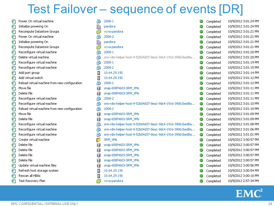 26EMC CONFIDENTIAL—INTERNAL USE ONLY Test Failover – sequence of events [DR]