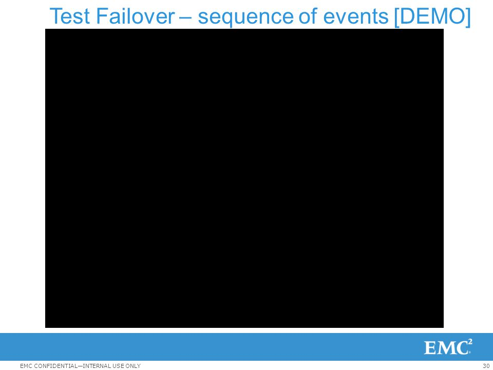 30EMC CONFIDENTIAL—INTERNAL USE ONLY Test Failover – sequence of events [DEMO]