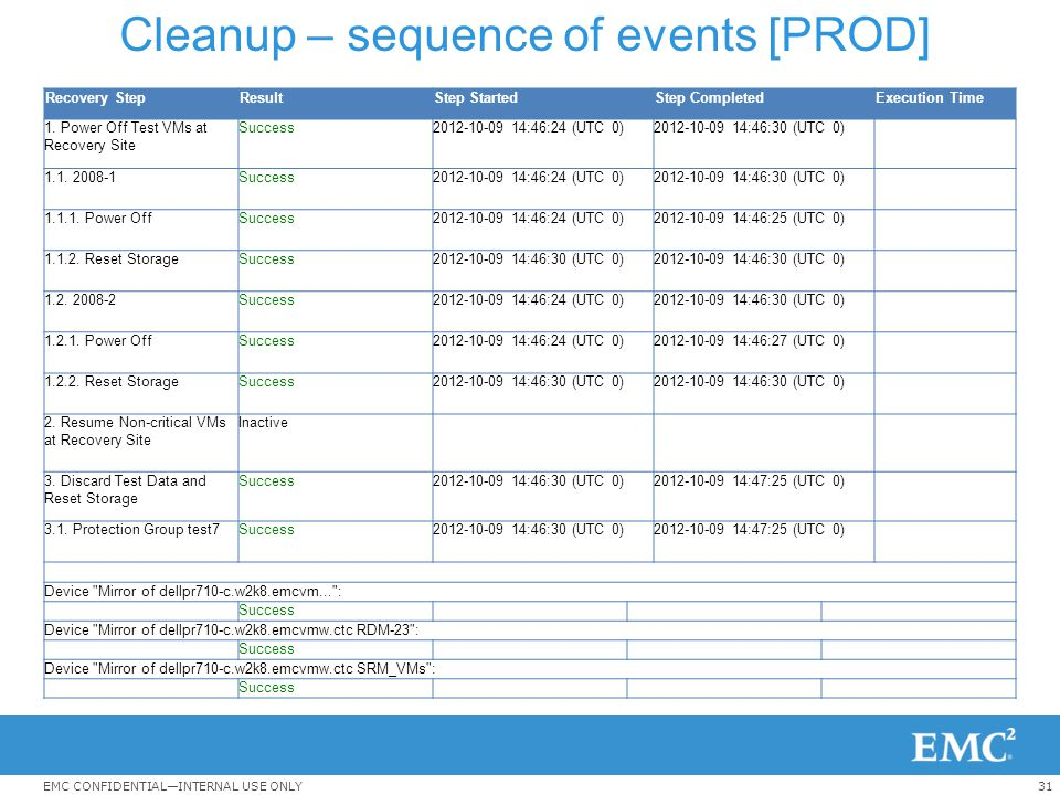 31EMC CONFIDENTIAL—INTERNAL USE ONLY Cleanup – sequence of events [PROD] Recovery StepResultStep StartedStep CompletedExecution Time 1. Power Off Test