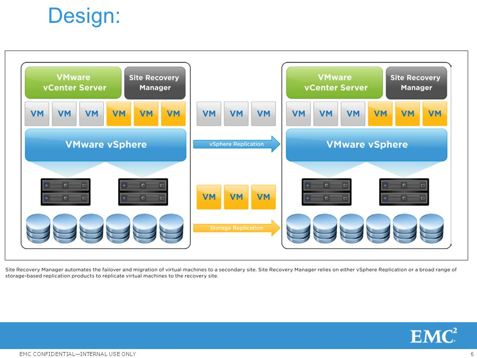 6EMC CONFIDENTIAL—INTERNAL USE ONLY Design: -….