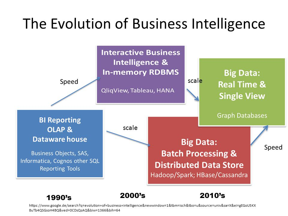 The Evolution of Business Intelligence scale 1990's 2000's2010's https://www.google.de/search?q=evolution+of+business+intelligence&newwindow=1&tbm=isc