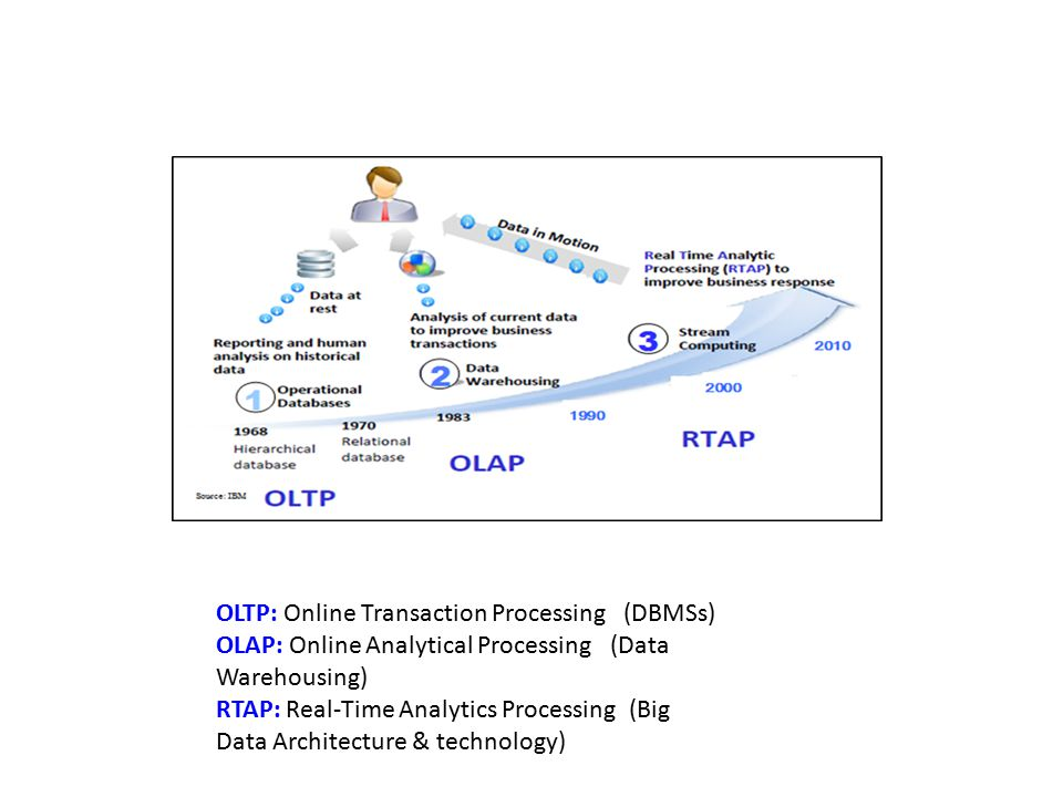 OLTP: Online Transaction Processing (DBMSs) OLAP: Online Analytical Processing (Data Warehousing) RTAP: Real-Time Analytics Processing (Big Data Archi